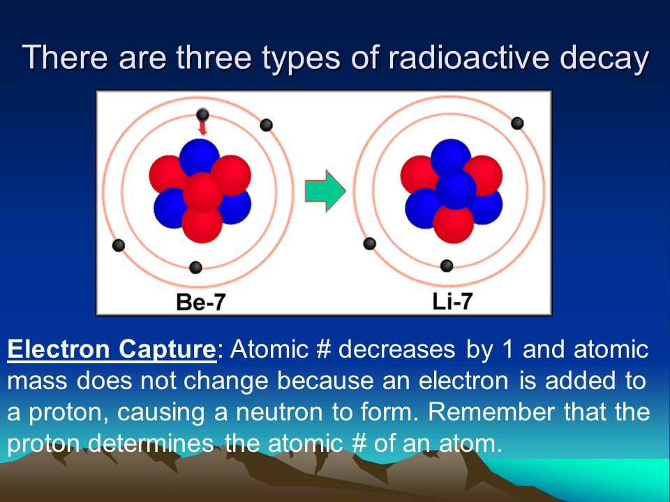 There are three types of radioactive decay