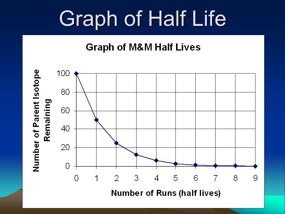 Graph of Half Life