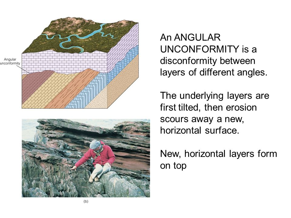 An ANGULAR UNCONFORMITY is a disconformity between layers of different angles.