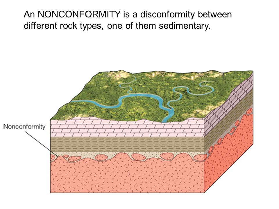 An NONCONFORMITY is a disconformity between different rock types, one of them sedimentary.