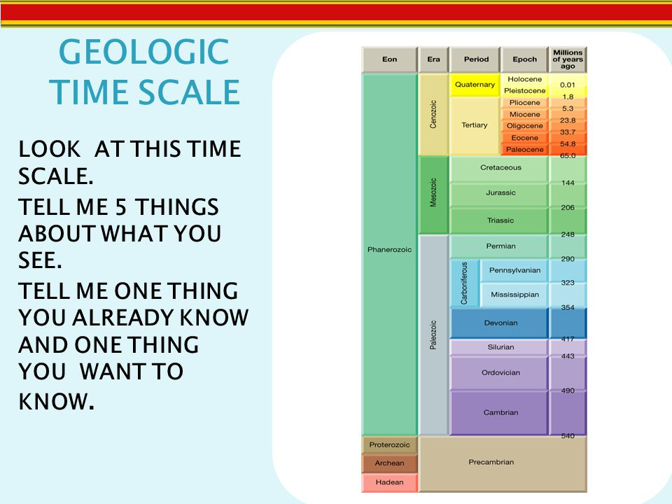 GEOLOGIC TIME SCALE LOOK AT THIS TIME SCALE.