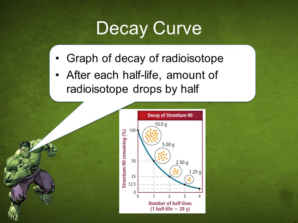Decay Curve Graph of decay of radioisotope