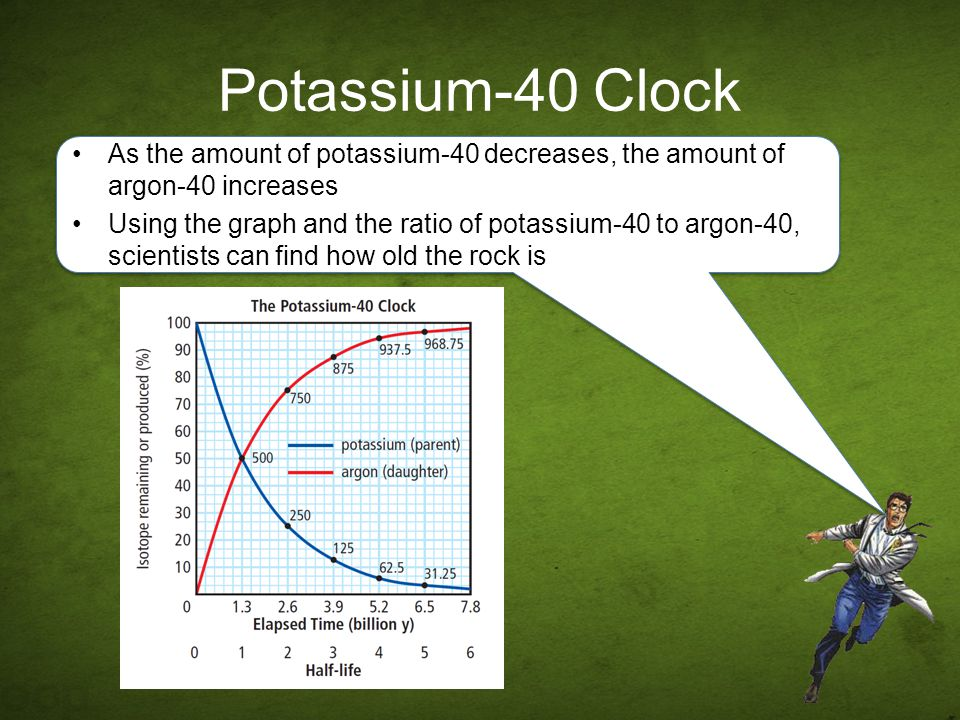 Potassium-40 Clock As the amount of potassium-40 decreases, the amount of argon-40 increases.
