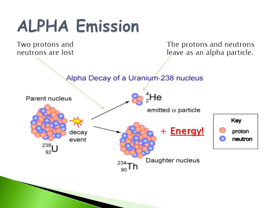 ALPHA Emission + Energy! Two protons and neutrons are lost