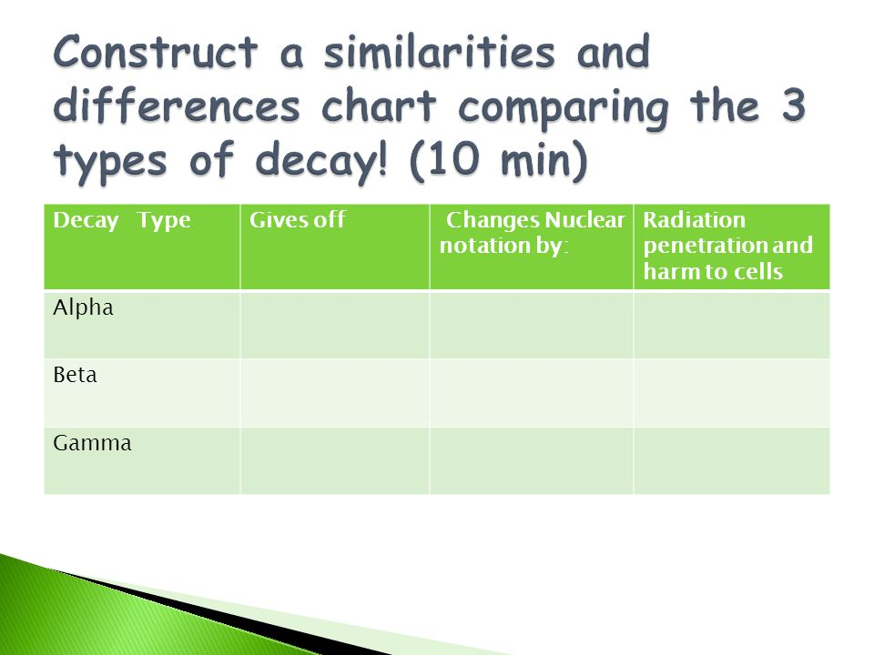 Construct a similarities and differences chart comparing the 3 types of decay! (10 min)