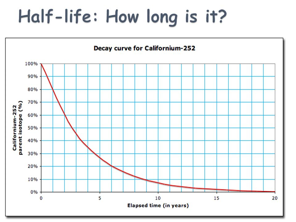 Half-life: How long is it