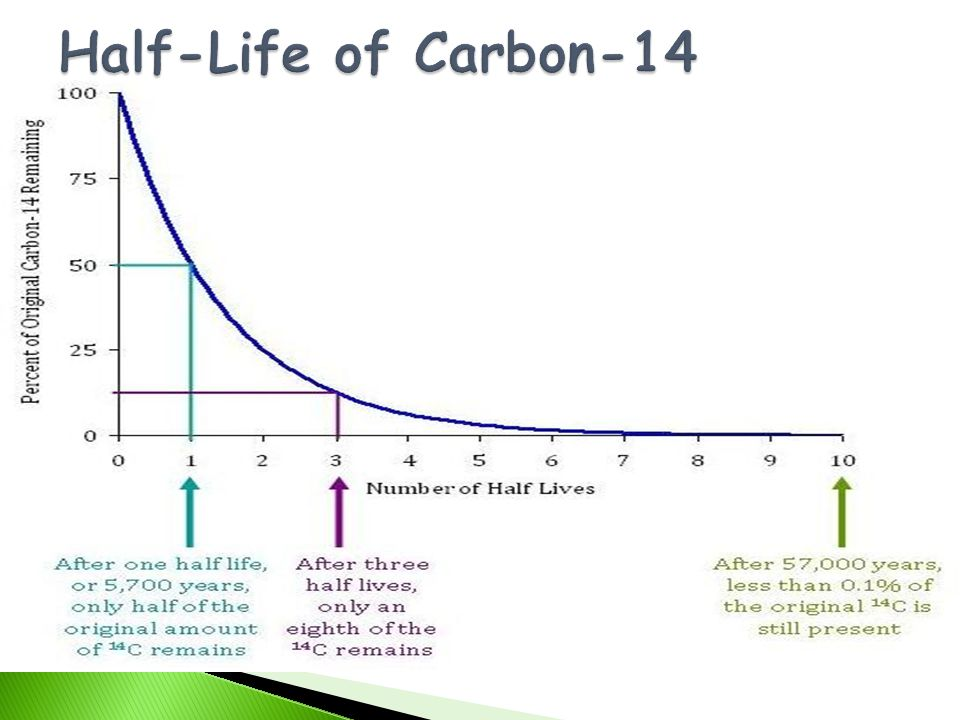 Half-Life of Carbon-14