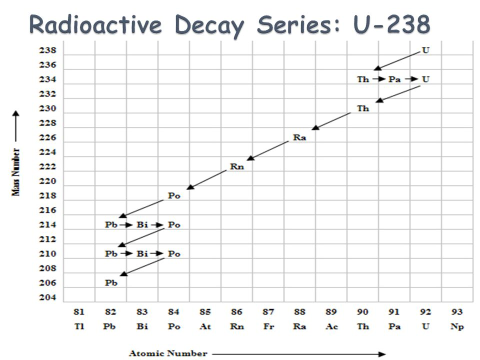 Radioactive Decay Series: U-238