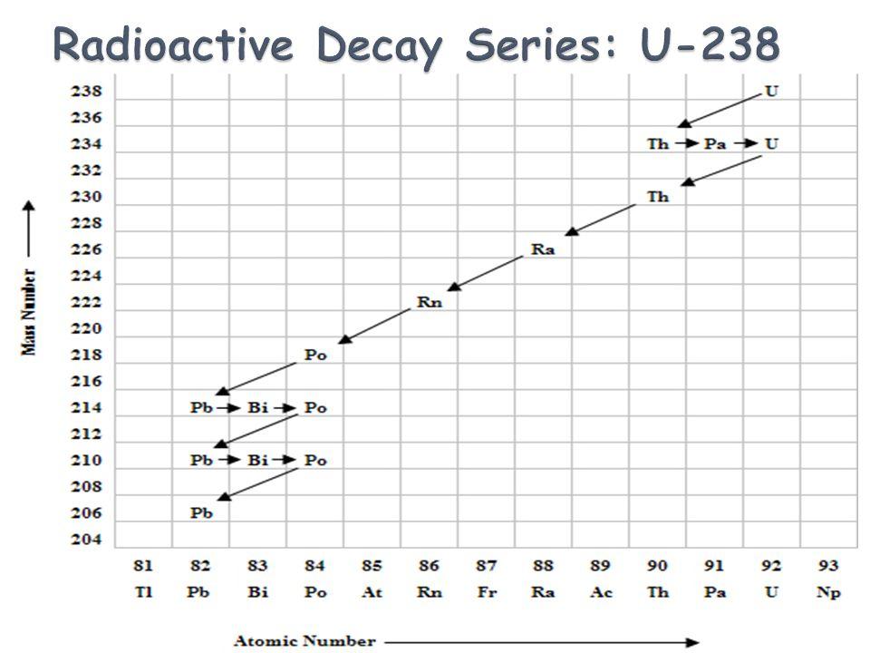 Radioactive Decay Series: U-238