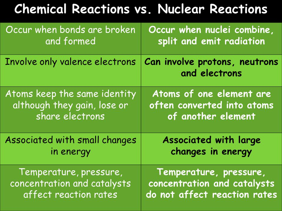 Chemical Reactions vs. Nuclear Reactions