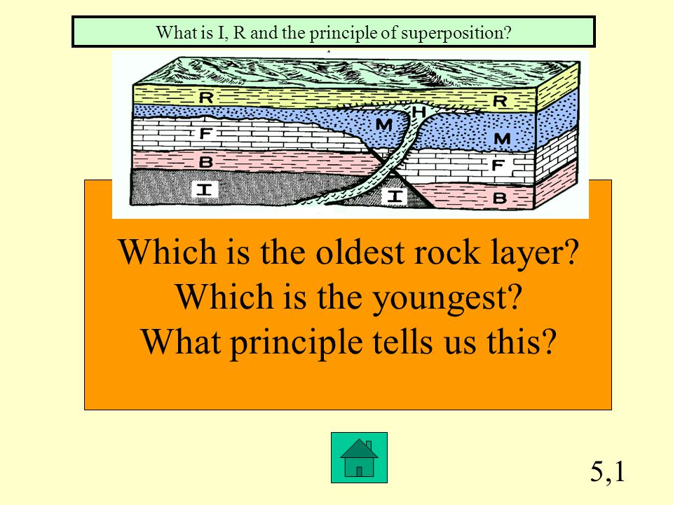 Which is the oldest rock layer Which is the youngest