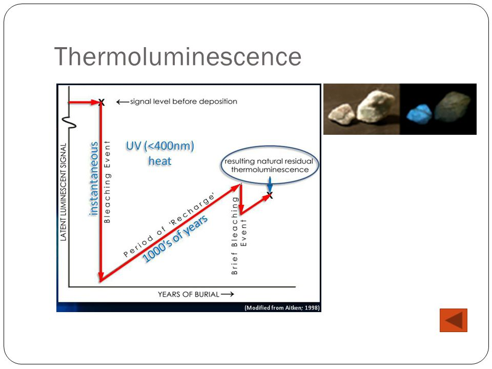 from Manuel thermoluminescence dating issues