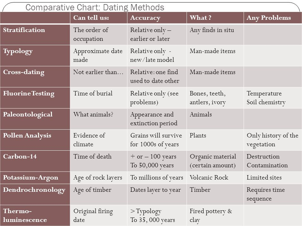 Comparative Chart: Dating Methods