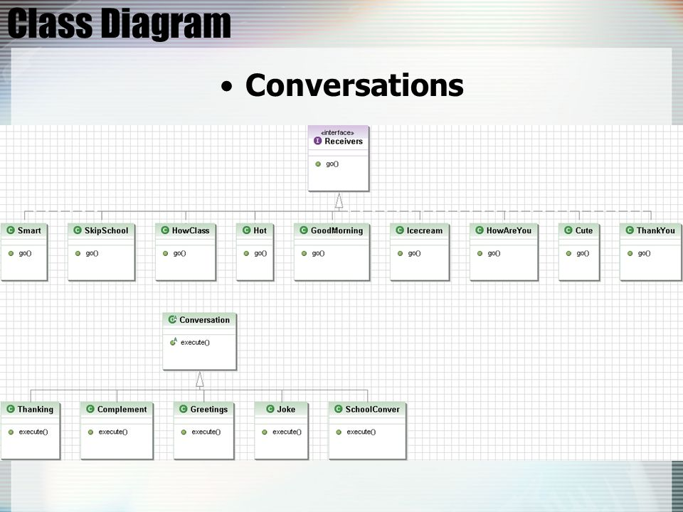 Class Diagram Conversations