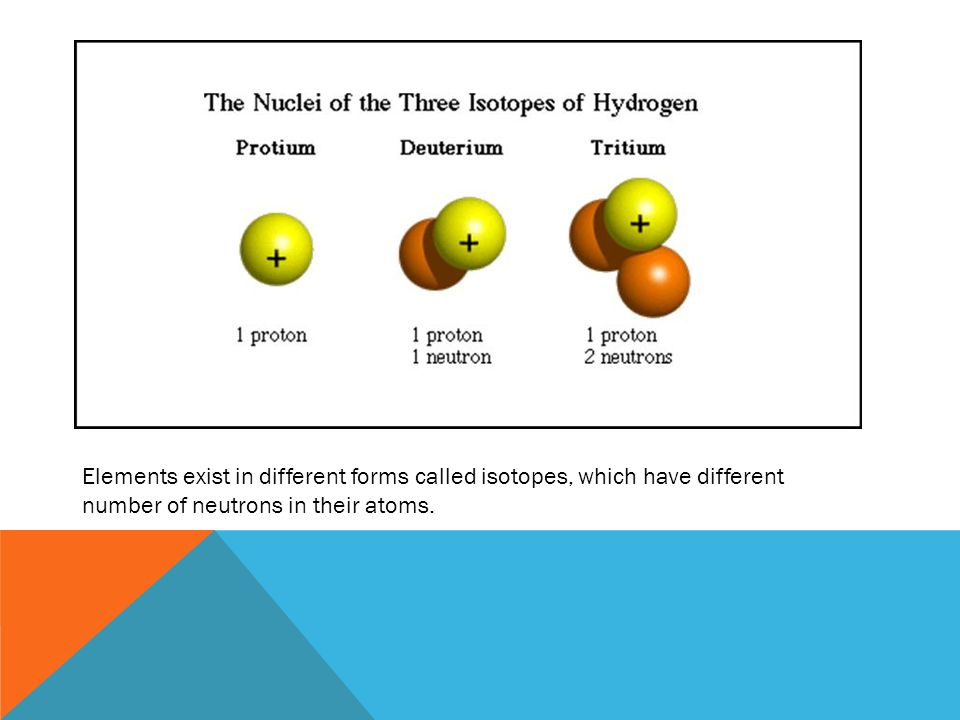 Elements exist in different forms called isotopes, which have different number of neutrons in their atoms.