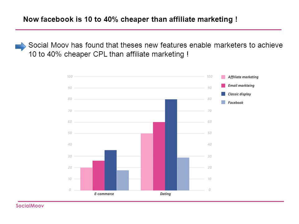 Now facebook is 10 to 40% cheaper than affiliate marketing !