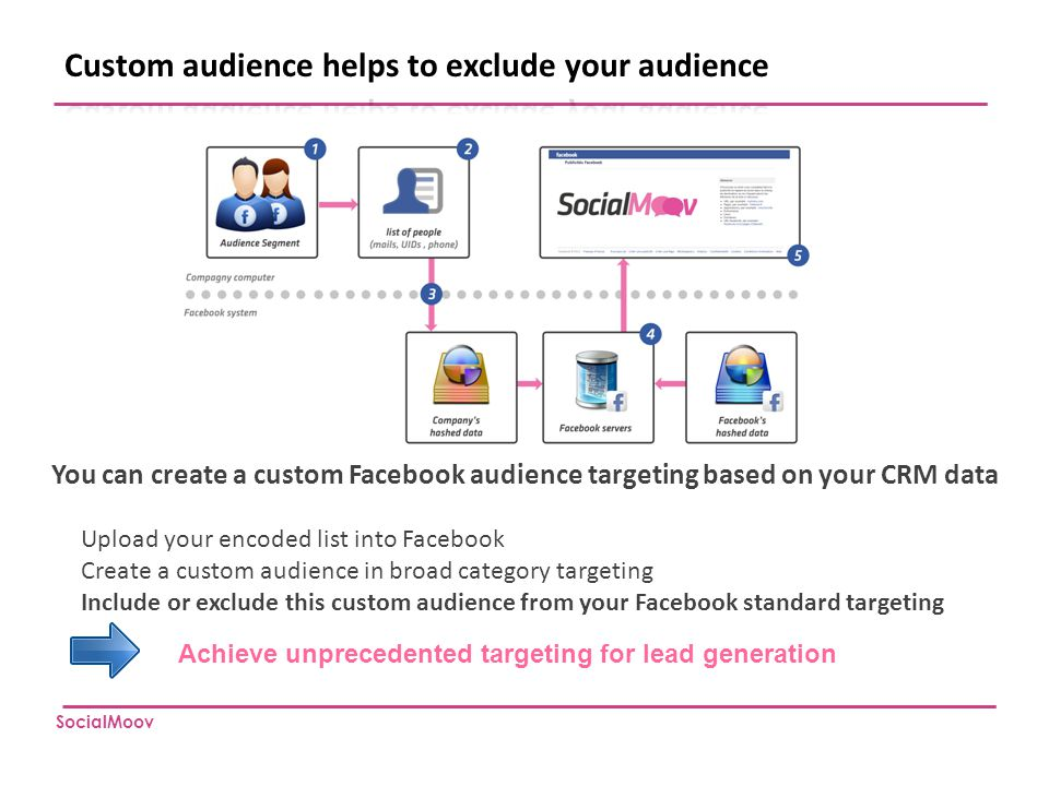 Custom audience helps to exclude your audience