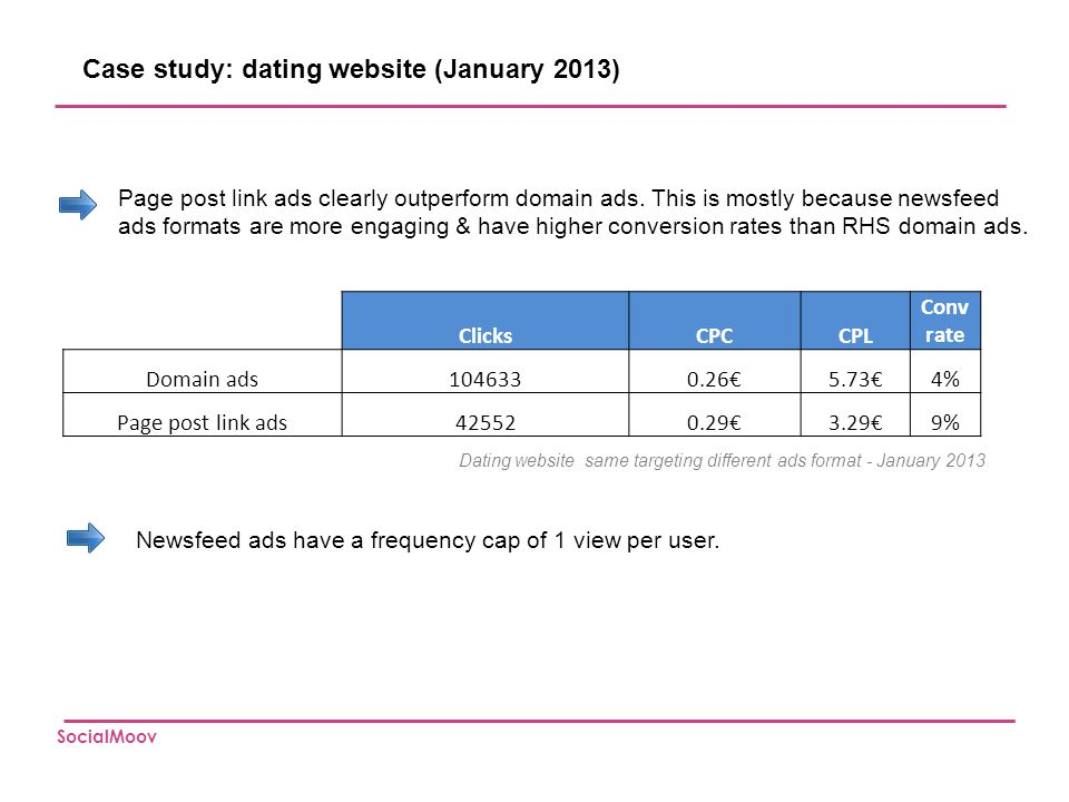 Case study: dating website (January 2013)