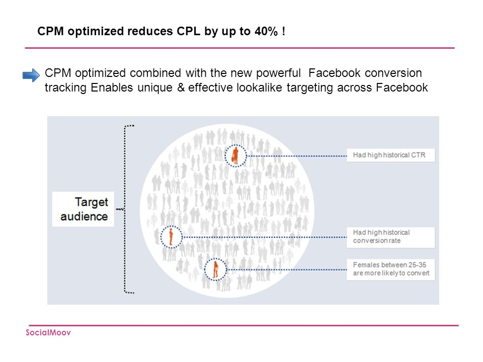 CPM optimized reduces CPL by up to 40% !