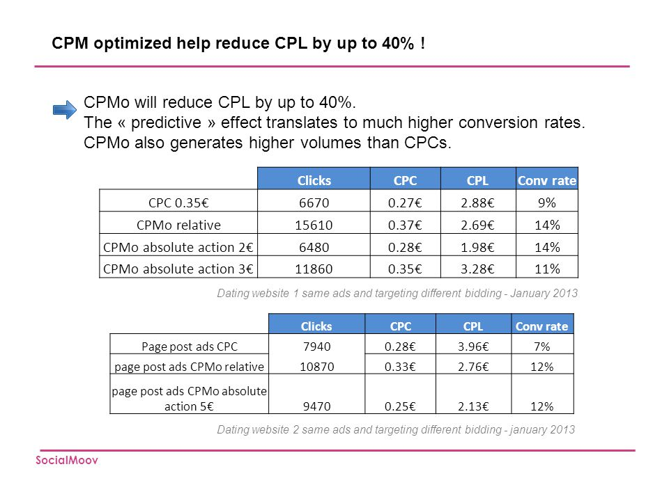CPM optimized help reduce CPL by up to 40% !