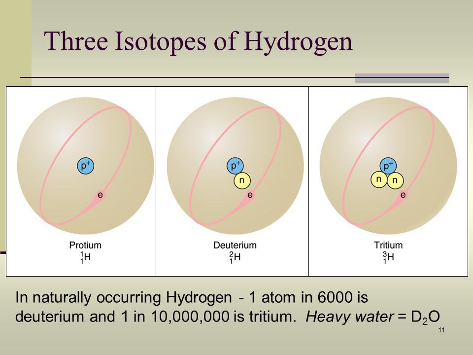 Three Isotopes of Hydrogen