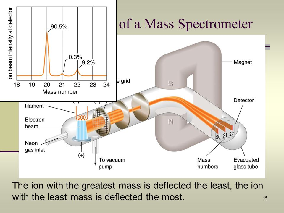 Schematic Drawing of a Mass Spectrometer