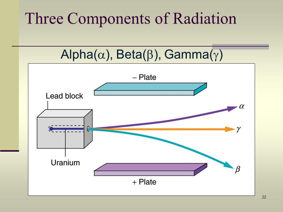 Three Components of Radiation