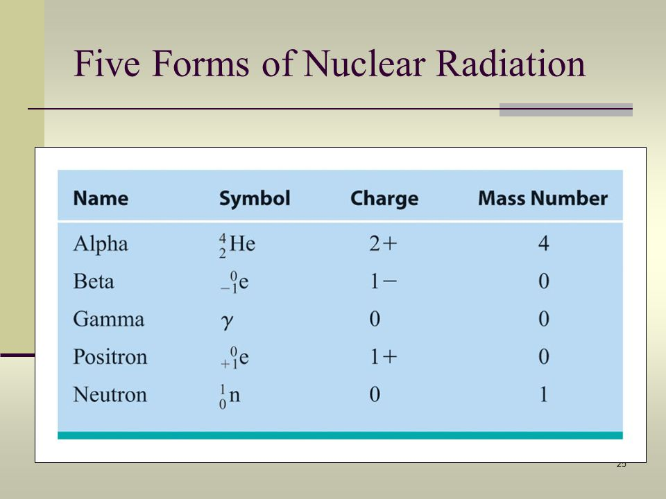 Five Forms of Nuclear Radiation