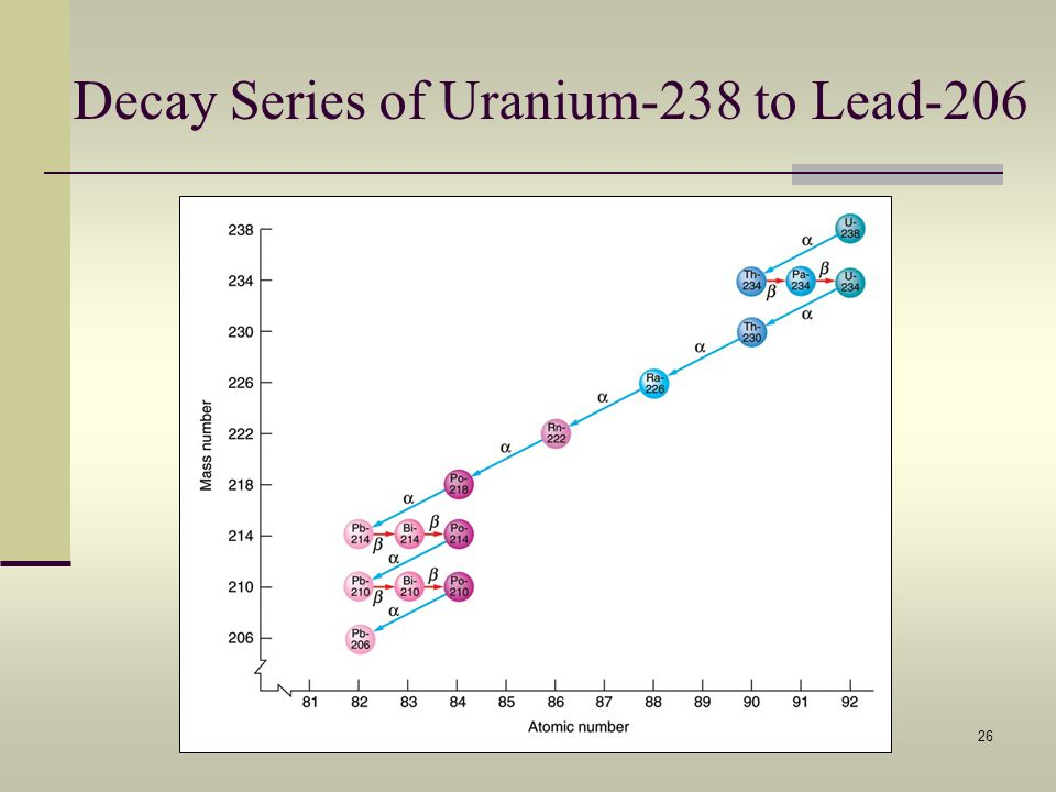 Decay Series of Uranium-238 to Lead-206