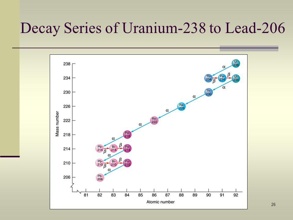Decay Series of Uranium-238 to Lead-206