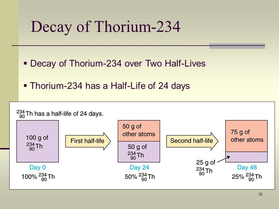 Decay of Thorium-234 Decay of Thorium-234 over Two Half-Lives