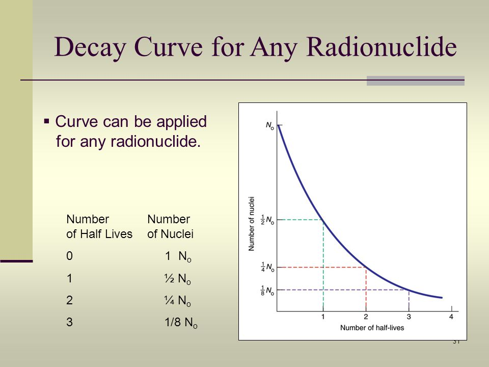 Decay Curve for Any Radionuclide