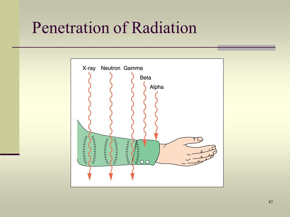 Penetration of Radiation