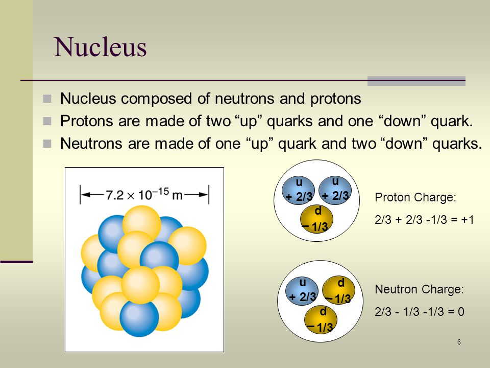 Nucleus Nucleus composed of neutrons and protons