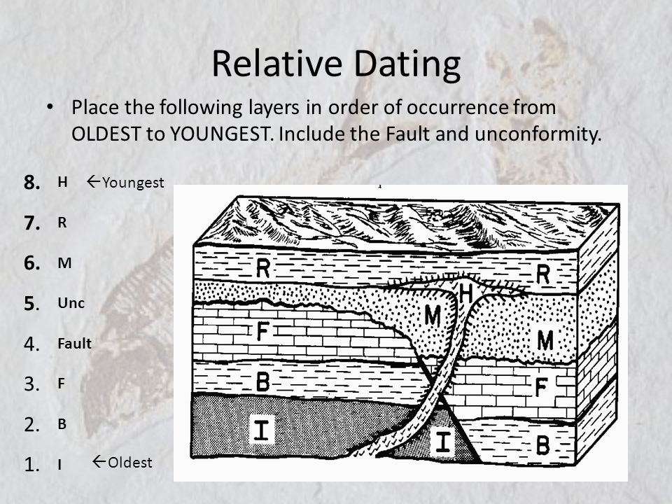 Relative Dating Place the following layers in order of occurrence from OLDEST to YOUNGEST. Include the Fault and unconformity.