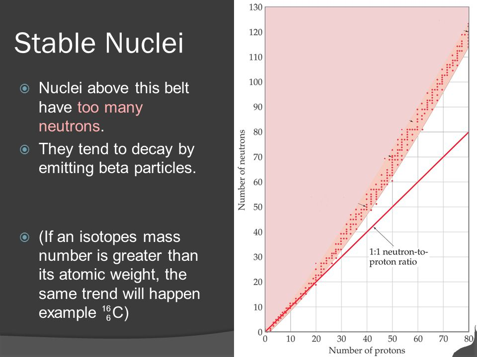 Stable Nuclei Nuclei above this belt have too many neutrons.