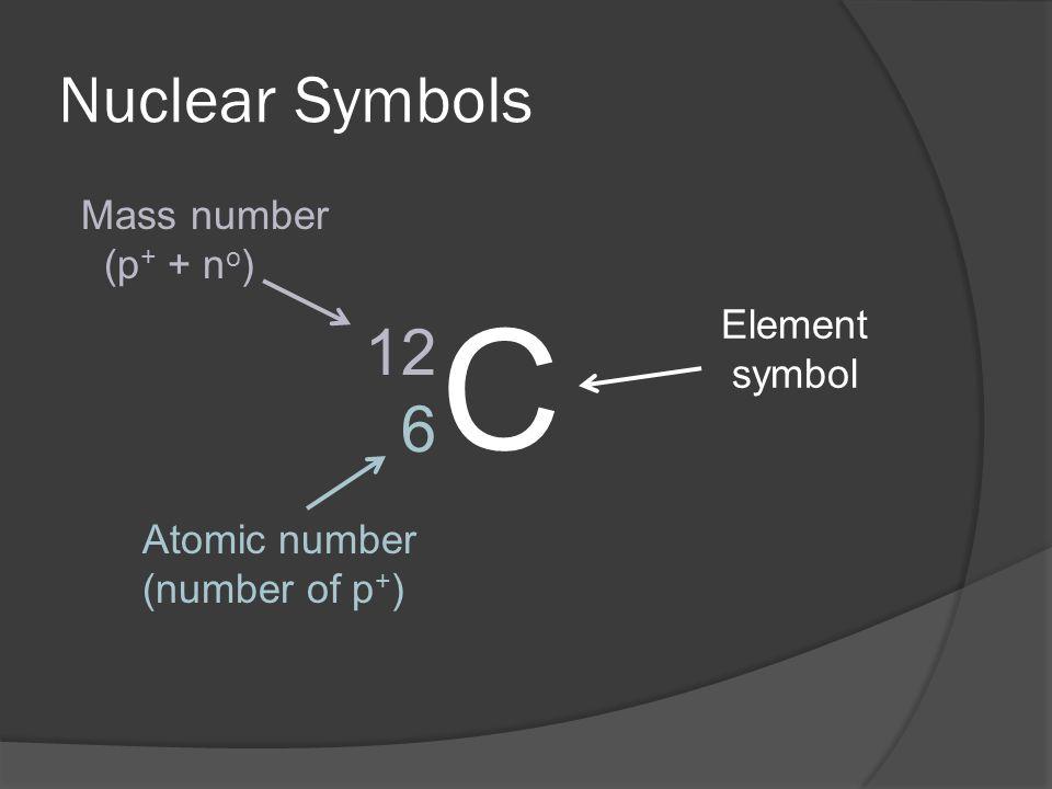 C Nuclear Symbols 12 6 Mass number (p+ + no) Element symbol