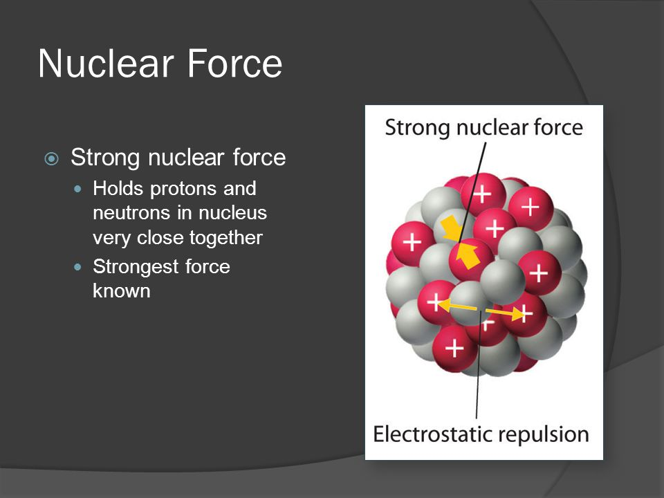 Nuclear Force Strong nuclear force