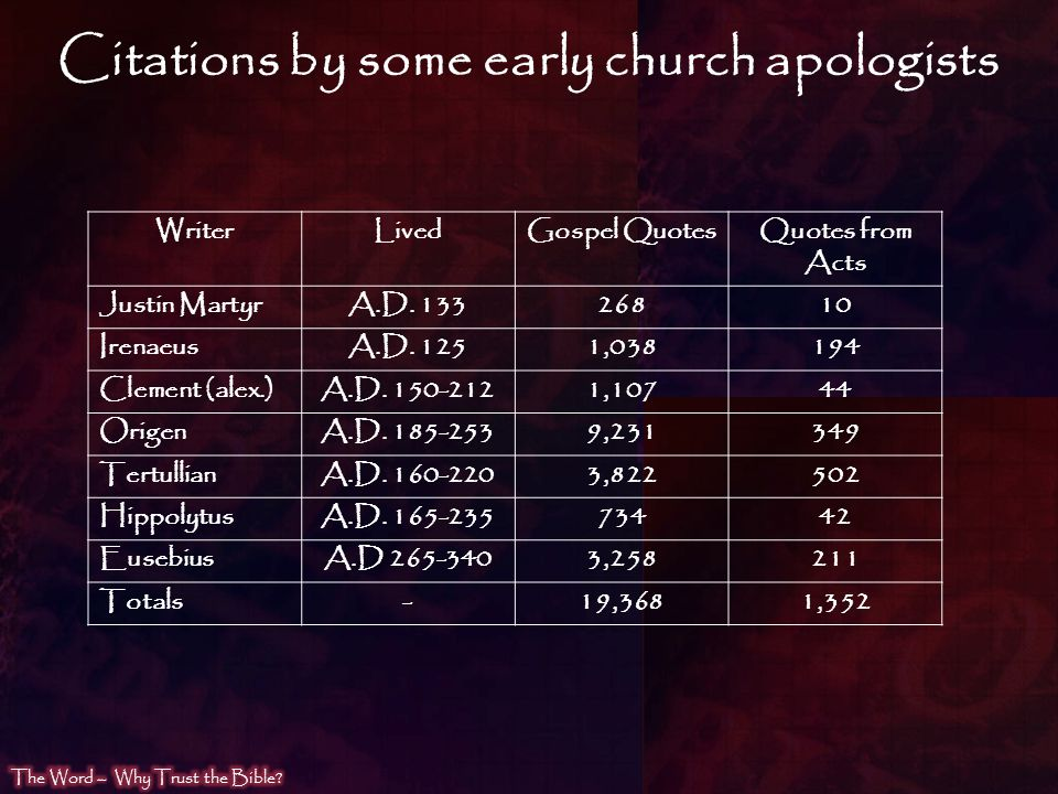 Citations by some early church apologists
