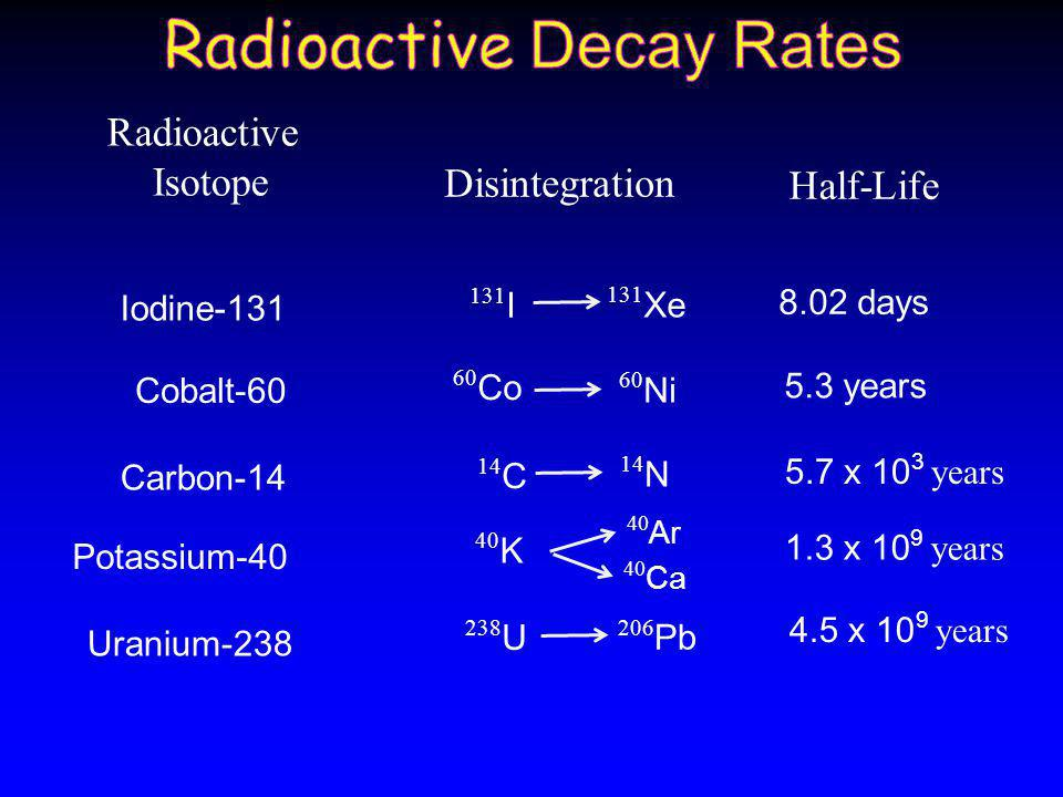 Radioactive Decay Rates