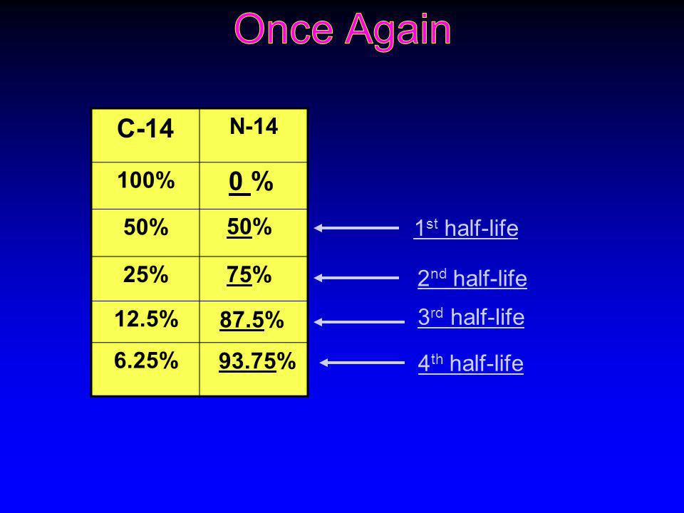 Once Again C-14 0 % N-14 100% 50% 25% 12.5% 6.25% 50% 1st half-life