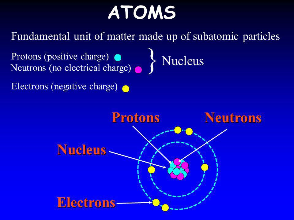 } ATOMS Protons Neutrons Nucleus Electrons Nucleus