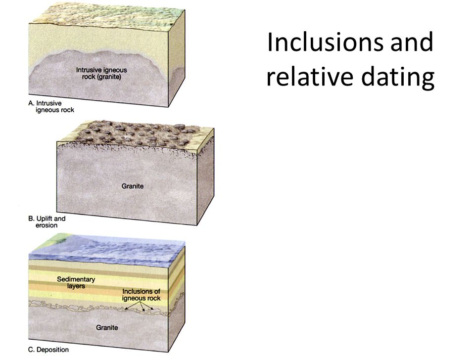 Inclusions and relative dating