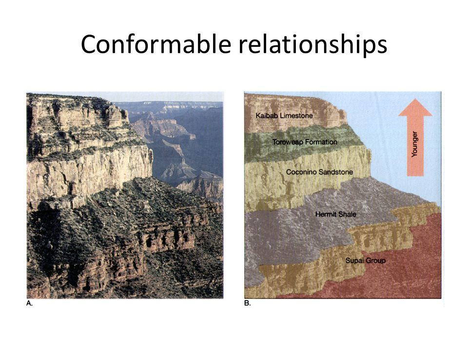 Conformable relationships