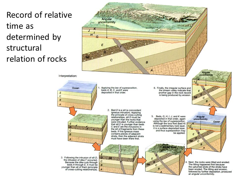 Record of relative time as determined by structural relation of rocks