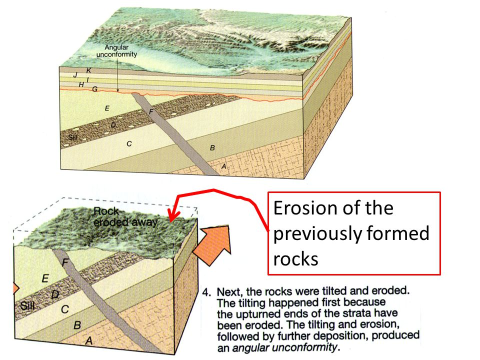 Erosion of the previously formed rocks