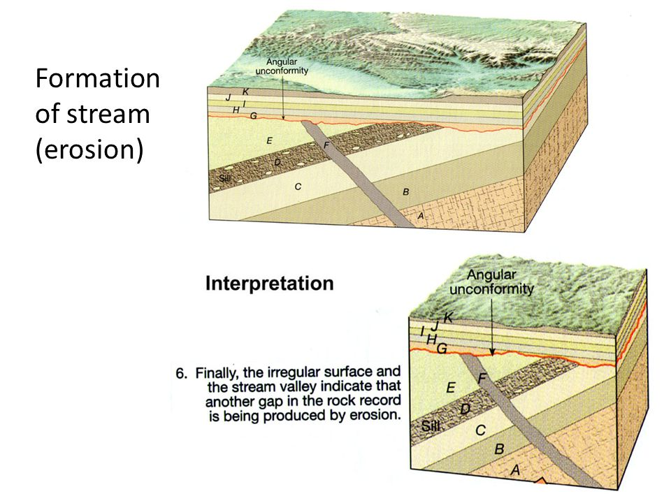 Formation of stream (erosion)