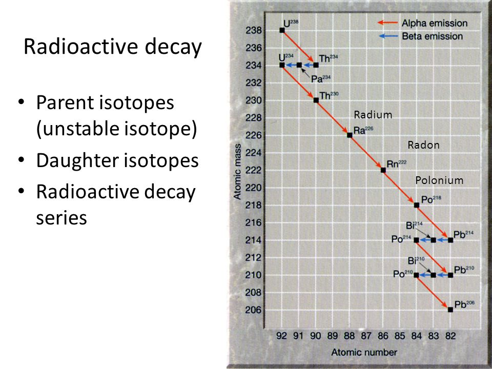 Radioactive decay Parent isotopes (unstable isotope) Daughter isotopes