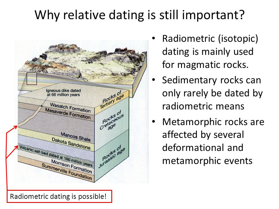 Why relative dating is still important