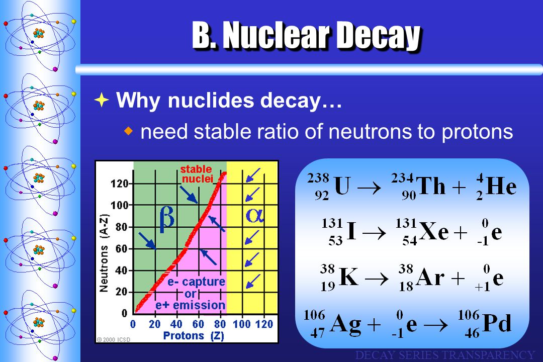 B. Nuclear Decay Why nuclides decay…
